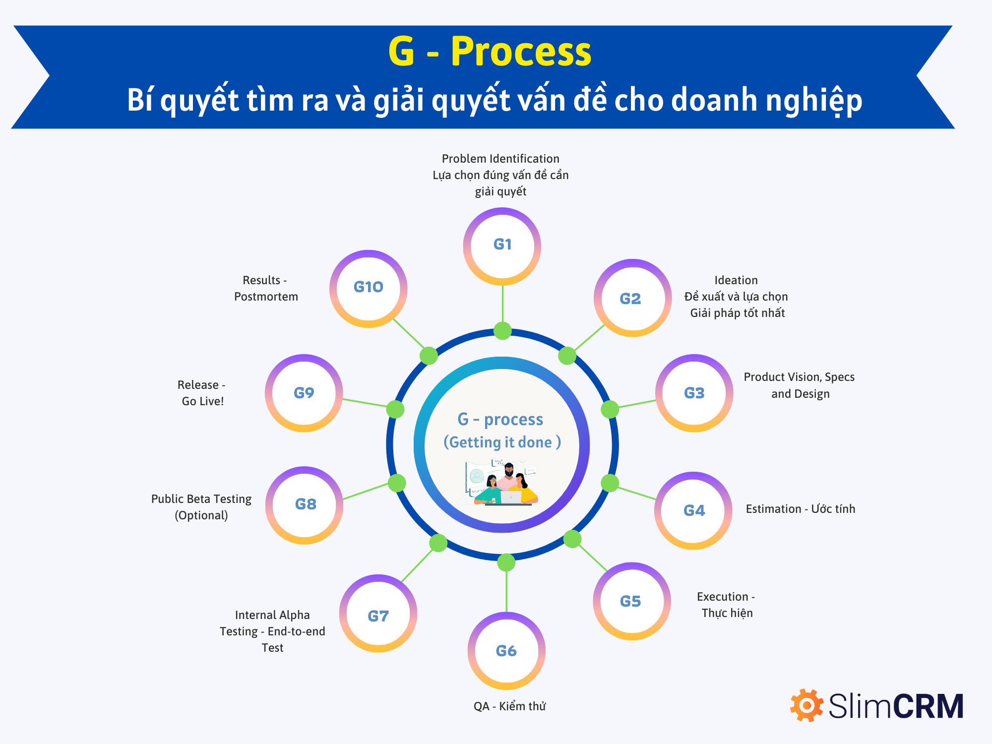 G process