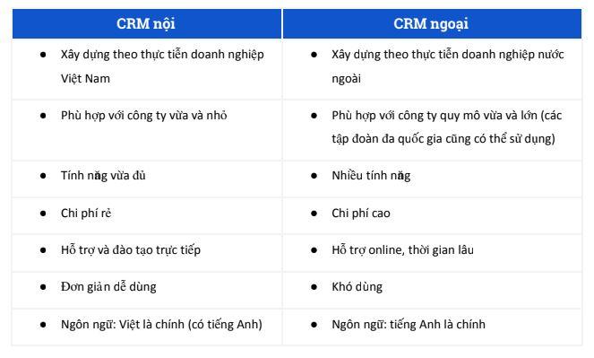 So sánh CRM nội và CRM ngoại