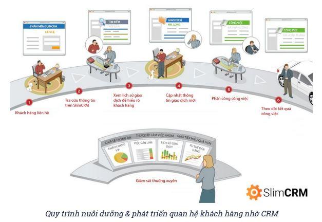 Quy trình nuôi dưỡng và phát triển quan hệ khách hàng