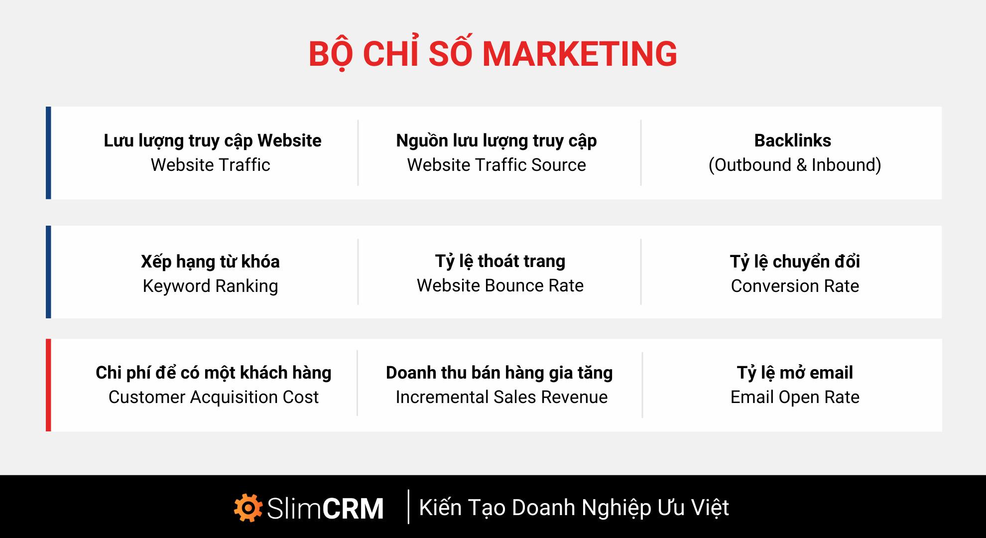 chỉ số marketing