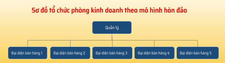 mô hình tổ chức phòng kinh doanh
