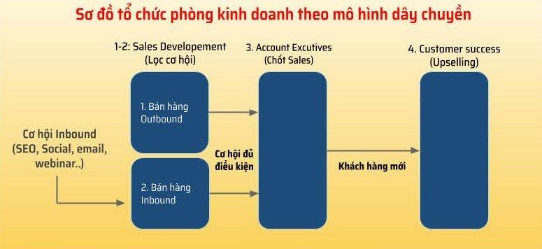 mô hình tổ chức phòng kinh doanh 1